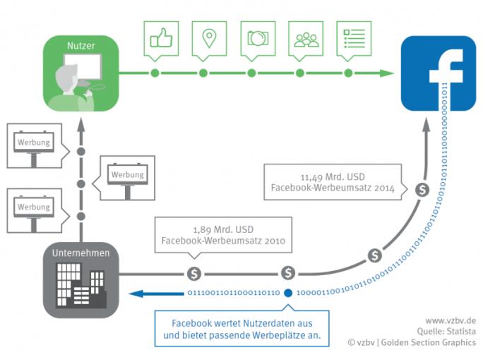 Facebooks Geschäftsmodell basiert auf den persönlichen Daten seiner Nutzer (Grafik: VZBV)