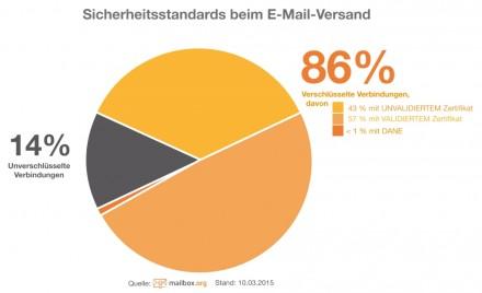 mailbox.org_Report_Chart (Grafik: Mailbox.org)