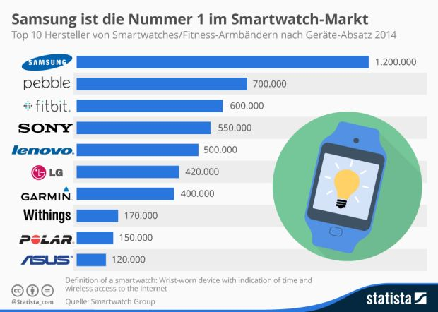 Der Markt für Smartwatches wird aktuell von Samsung dominiert. Daten der Smartwatch Group zufolge konnte das Unternehmen im vergangenen Jahr 1,2 Millionen Geräte seiner Produktlinie Gear verkaufen. Auf Platz zwei und drei folgen mit großem Abstand Pebble (700.000 verkaufte Geräte) und Fitbit (600.000 Geräte). Insgesamt wurden 2014 weltweit 6,8 Millionen Smartwatches und Fitness-Armbänder abgesetzt (Grafik: Statista).