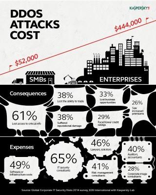Kaspersky-Umfrage zu Kosten einer DDoS-Attacke (Grafik: Kaspersky)