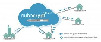 Nubo-Crypt_Schema (Grafik: Netzlink)