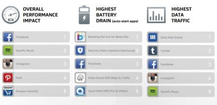 Android-Apps mit  besonders starker Beeinträchtigung der Smartphone-Leistung  (Diagramm: AVG)