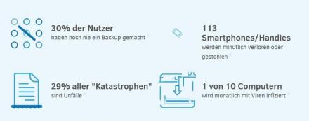 Bedeutung eines Backups (Screenshot: ITespresso bei worldbackupday.com/de/)