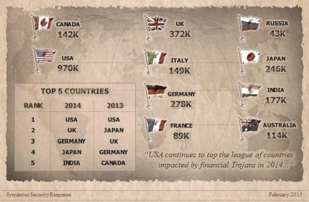 In den USA, Großbritannien und Deutschland fanden sich 2014 die meisten mit Banking-Trojanern infizierten Rechner.  Von den 25 am häufisgten angegriffenen Banekn sind übrigens 21 US-Banken (Grafik: Symantec) .