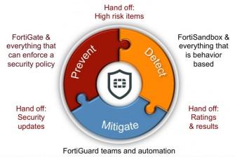 Frtinet-Security-Konzept (Bild: Fortinet)