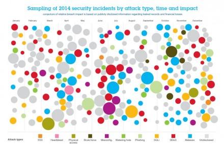 In einer etwas komplizierten, aber interessanten Grafik stellt IBM die 2014 bekannt gewordenen, erfolgreichen Angriffe im Jahresverlauf dar. Die Größe der Kreise entspricht dabei dem entsandenen Schaden, die Farbe steht für den Angriffsvektor (Grafik: IBM X-Force).