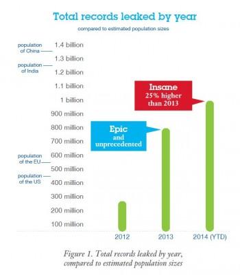 2014 sind eine Milliarde Datensätze mit personenbezogenen Daten Unbefugten in die Hände gefallen. Das sind rund 20 Prozent mehr als noch 2013 und mehr als dreimal so viel wie 2012 (Grafik: IBM X-Force).