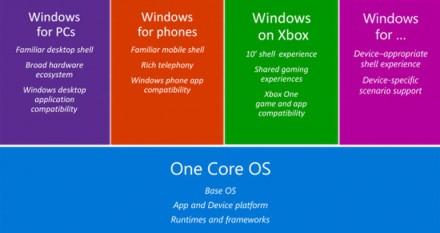 onecorewindows (Bild: Microsoft)