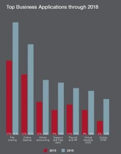 Der Markt für Business-Anwendungen für KMU in der Cloud in Deutschland (Grafik: Parallels).