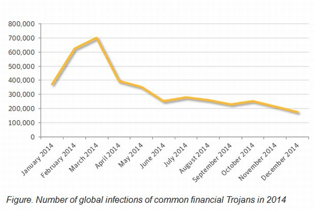 Symantec Infektionen Banking-Trojaner (Grafik: Symantec)