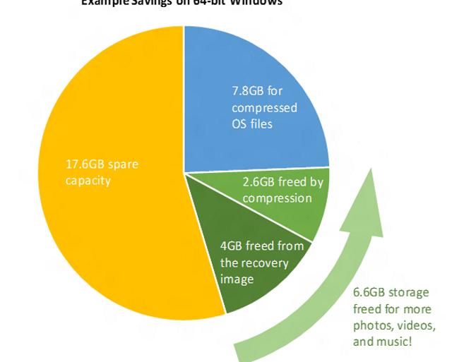 windows-10-storage (Bild: Microsoft)