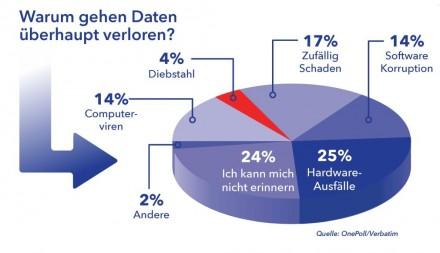 Verbatim hat zum World Backup Day 2015 Ergebnisse einer Umfrage zur Ursache von Datenverlusten vorgelegt (Grafik: Verbatim).