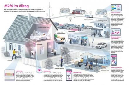 In einer Infografik zeigt die Deutsche Telekom auf, wo M2M im Alltag wichtig ist oder wichtig werden kann (Grafik: DTAG).