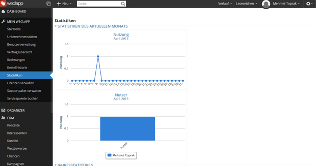 Der Screenshot zeigt Nutzungsstatistiken in Weclapp (Screenshot: Mehmet Toprak).
