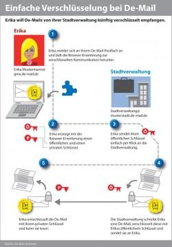 Das PGP-Verfahren soll angeblich auch Laien eine durchgehende Verschlüsselung von De-Mails ermöglichen, tut das laut Marcel Mock jedoch nicht (Bild: De-Mail-Anbieter).