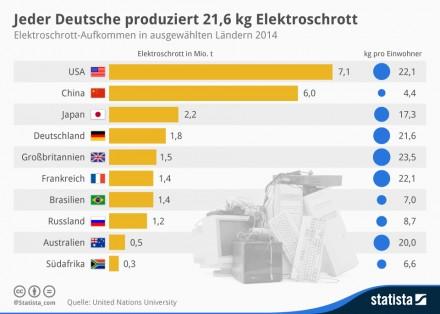 Jeder Deutsche produziert 21,6 kg Elektroschrott im Jahr (Grafik: Statista).