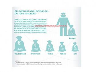 Geldverlust nach Datenklau (Bild: Kaspersky Lab)