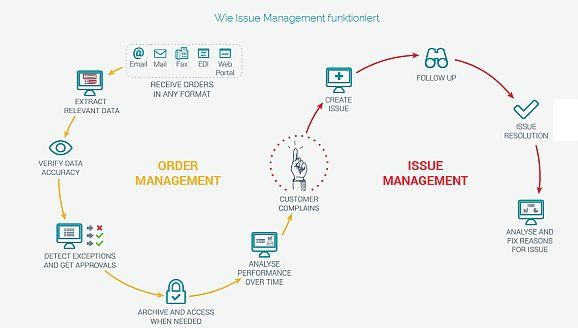 issue-management von Esker (Bild: Esker GmbH)