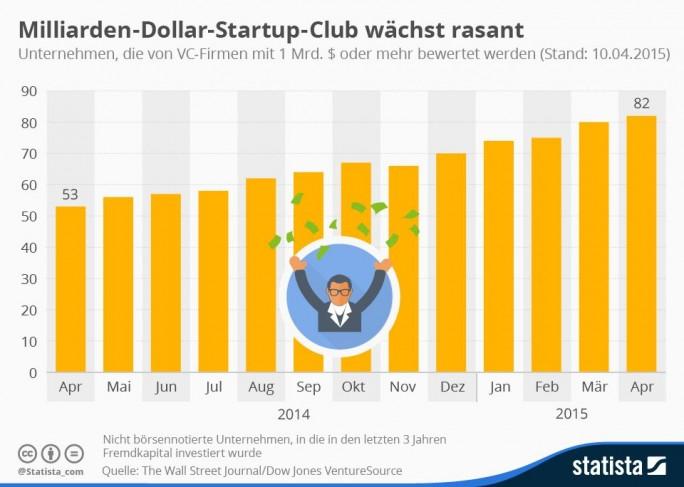 Anfang April wurden weltweit laut Wall Street Journal 82 Start-ups von Venture-Capital-Firmen mit mindestens einer Milliarde Dollar bewertet. Das waren 50 Prozent mehr als zum selben Zeitpunkt im Vorjahr. 57 davon sind in den USA beheimatet, 16 stammen aus Asien und lediglich sieben aus Europa (Grafik: Statista).