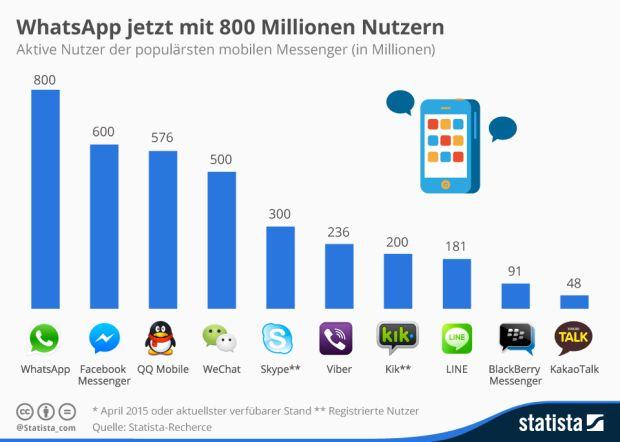 800 Millionen Menschen nutzen mittlerweile WhatsApp-Messenger. Noch im laufenden Jahr könnte das Angebot die Milliarden-Marke knacken. Das Wasser reichen kann ihm derzeit nur Facebook Messenger mit 600 Millionen aktiven Nutzern. Da WhatsApp inzwischen zu Facebook gehört, ist die Dominanz des Unternehmens in dem Bereich erdrückend (Grafik: Statista).