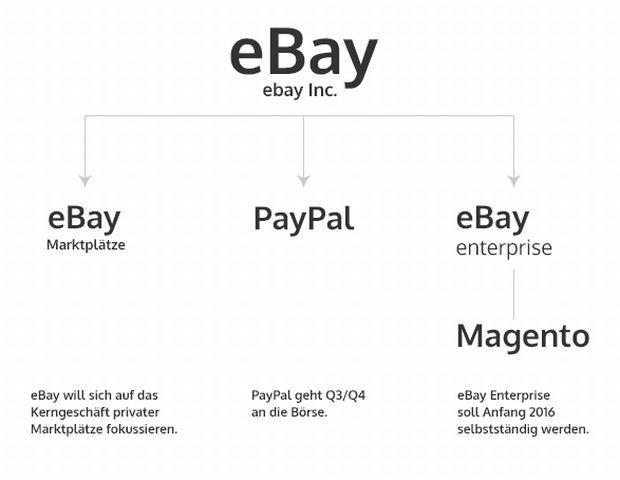 Struktur Magento und Ebay (Grafik: netz98)