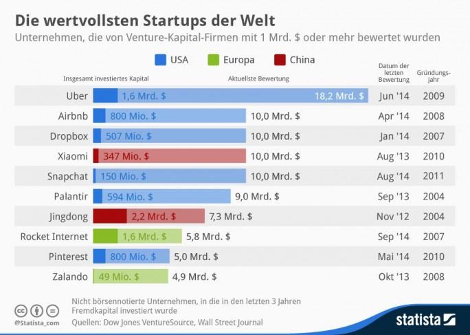 In einer im Herbst 2014 vorgelegten Rangliste des Wall Street Journal sind mit Rocket Internet und Zalando zwei deutsche Firmen unter die Top 10 der wertvollsten Start-ups vorgestoßen (Grafik: Statista).