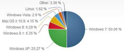 Weltweite Marktanteile bei Desktop-Betriebssystemen im Jahr 2014 (Grafik: NetMarketshare)