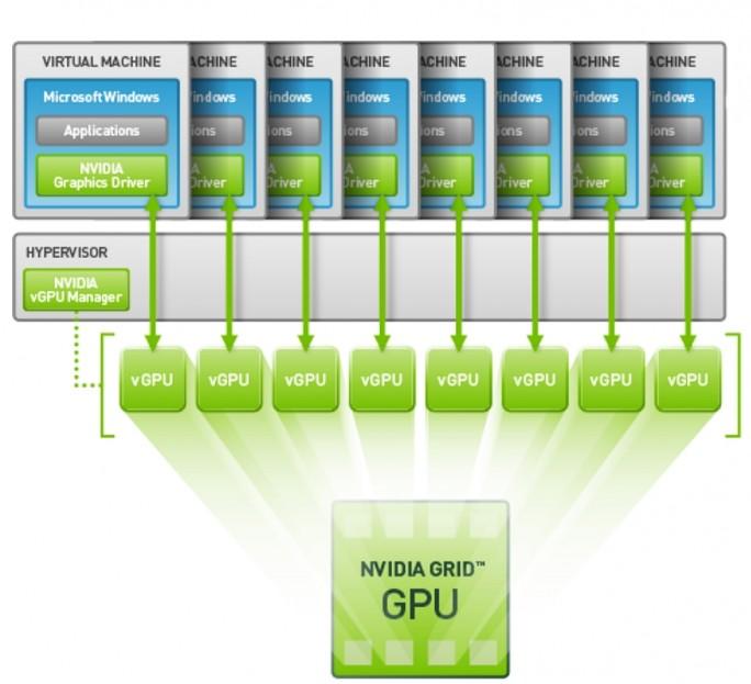 Mit Nvidias GRID-vGPU-Technik kommuniziert der Grafikchip direkt mit dem Grafiktreiber der virtuellen Maschine, der Hypervisor wird dabei umgangen. Je nach Konfiguration können so bis zu acht Anwender auf einen Grafikchip zugreifen (Grafik: Nvidia).