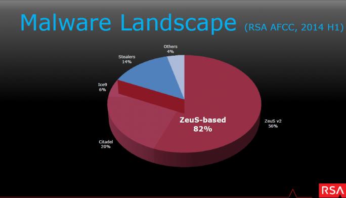 RSA_Malware_Landscape (Bild: RSA)