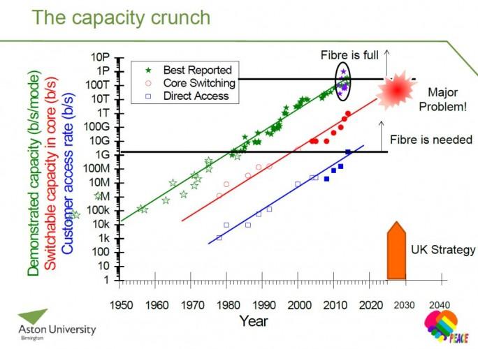 Seine Prognose zum Internet-Kollaps begründet Ellis in einer Präsentation einerseits mit der begrenzten Leistungsfähigkeit von Glasfaserkabeln ... (Grafik: Andrew Ellis).