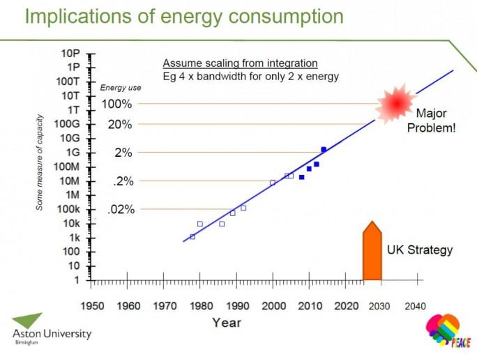 Zunehmender Energiebedarf für den Betrieb  des Internets (Grafik: Andrew Ellis).