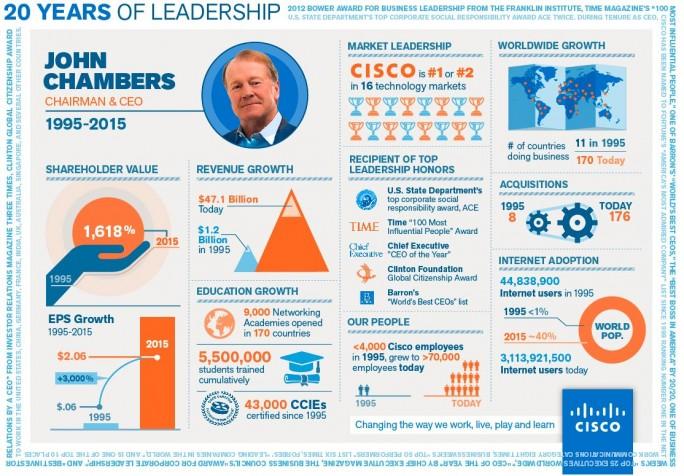 """Zum Ende seiner Amtszeit hat Cisco seinem langjährigen CEO ein hervorragendes """"Zeugnis"""" ausgestellt (Grafik: Cisco)."""