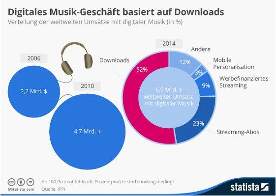 Im vergangenen Jahr hat die Musikindustrie mit dem Vertrieb digitaler Musik laut Digital Music Reports der IFPI weltweit 6,85 Milliarden Dollar erwirtschaftet. Mit 39 Prozent legten Streaming-Dienste 2014. Zwar am meisten zu, das Geschäft mit digitaler Musik basiert aber nach wie vor weiter überwiegend auf Downloads (Grafik: Statista).