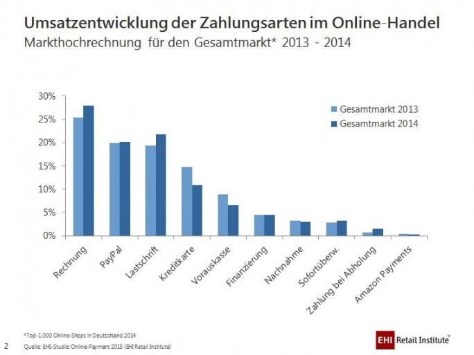 EHI-Studie Online-Payment 2015: Zahlungsarten im E-Commerce 2013 und 2014 im Vergleich (Grafik: EHI)