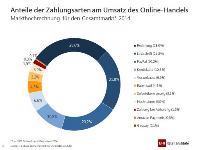 EHI-Studie Online-Payment 2015: Zahlungsarten im E-Commerce 2014 (Grafik: EHI)