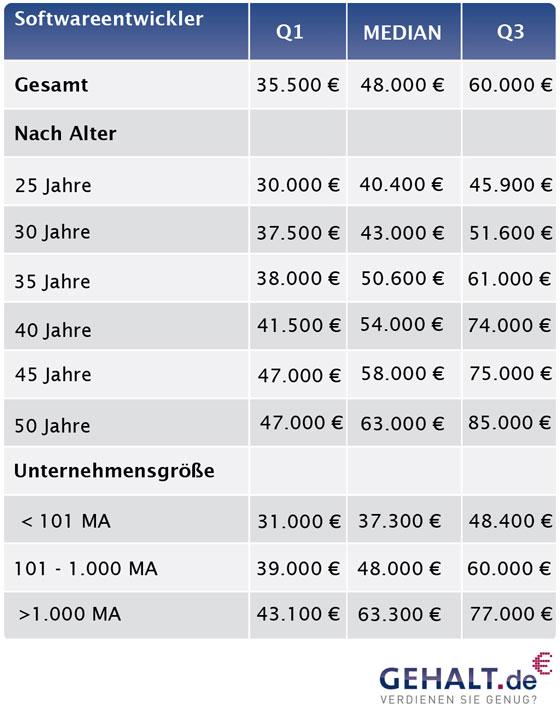 Softwareentwickler verdienen in der Online-Branche - wie auch sonst eigentlich überall - sehr gut (Grafik: Gehalt.de)