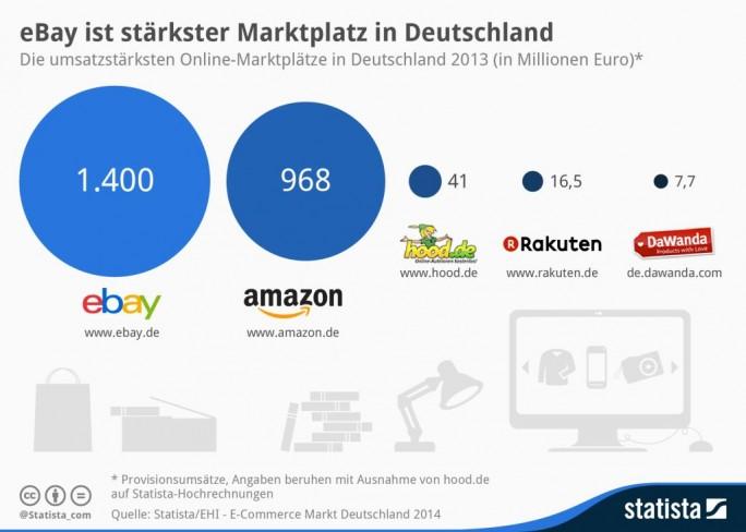 """Der im Oktober von  Statista und EHI veröffentlichen, sechsten Ausgabe der Studie """"E-Commerce-Markt Deutschland"""" zufolge war Ebay immer noch der größte Online-Marktplatz. Allerdings ist für den Konzern das Geschäft mit Paypal inzwischen profitabler, als der Betrieb des Marktplatzes. Da ersteres ausgegliedert werden soll, muss nun nach neuen Einnahmequellen gesucht werden (Grafik: Statista)"""
