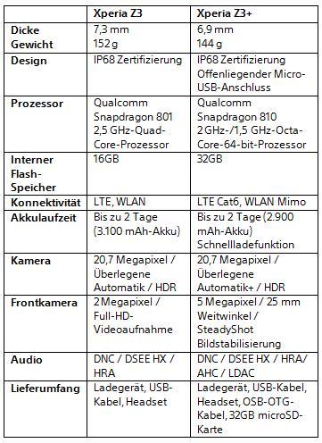 Vergleich zwischen Xperia Z3 und Z3+ (Grafik: Sony)