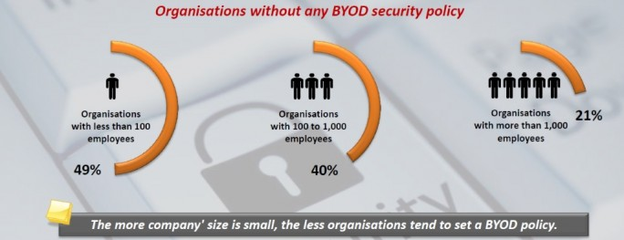 BYOD-companies2 (Grafik: Netmediaeurope)