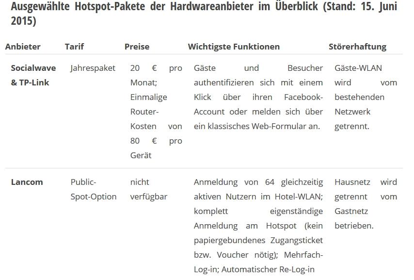 Hardwareanbieter Tabelle (Grafik: ITespresso)