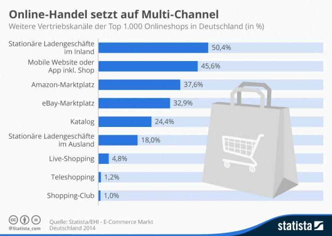 """Die von Statista und EHI publizierte Studie """"E-Commerce-Markt Deutschland"""" beleuchtet auch die Situation beim Thema Multichannel. Für die 1000 Top-Onlineshops in Deutschland ist demnach Amazon wichtiger als Ebay. Da Ebay aber mehr Umsatz erwirtschaftet, dürften hier vor allem die kleineren Anbieter aktiver sein (Grafik: Statista)"""