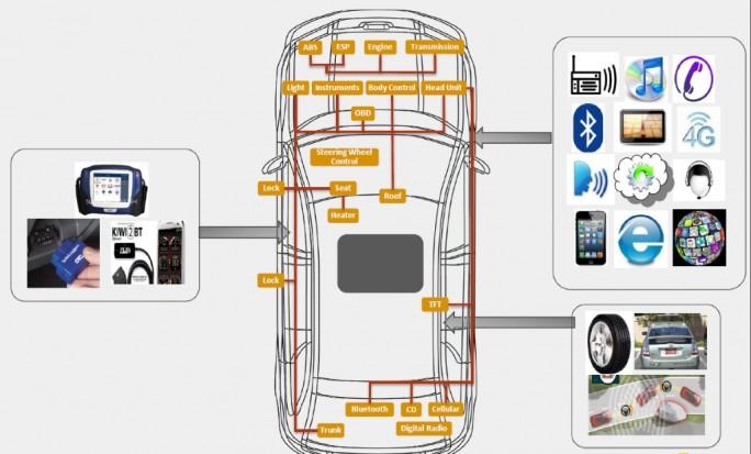 Symantec-vernetztes_Auto (Bild: Symantec)