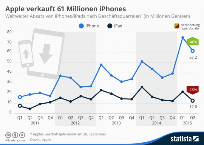 Im ersten Quartal 2015 konnte Apple vom iPhone 61,2 Millionen Geräte verkaufen. Das entspricht einer Steigerung von 40 Prozent zum Vorjahreszeitraum. Dagegen schwächelt Apples zweites Zugpferd weiter: 12,6 Millionen abgesetzte iPads bedeuten einen Rückgang in Höhe von 23 Prozent gegenüber dem Vorjahreszeitraum. Damit war Apples Tablet-Absatz bereits das fünfte Quartal in Folge rückläufig (Grafik: Statista).