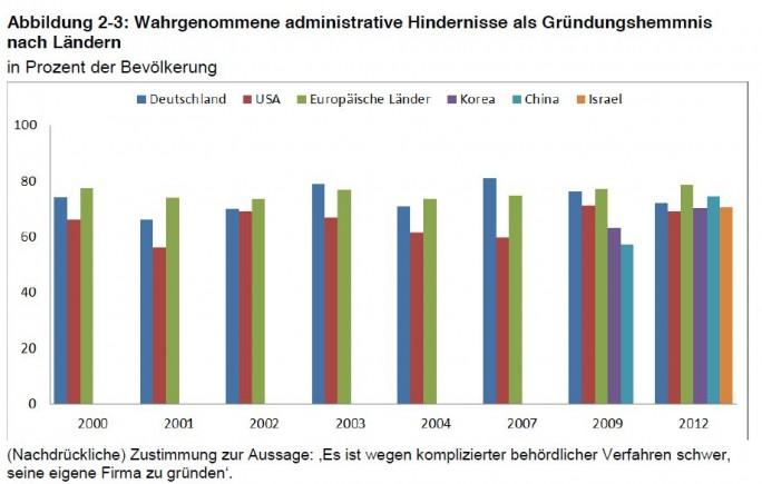 Wahrgenommene, administrative Hindernisse für Gründer im internationalen Vergleich (Grafik: IW)