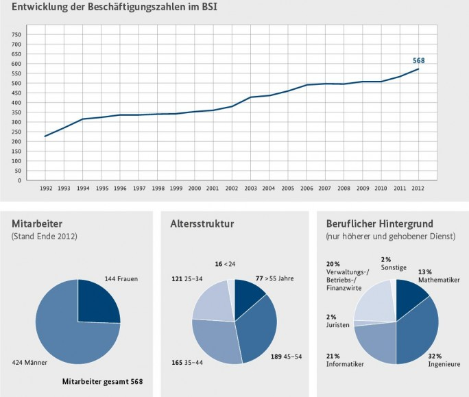 Mit dem IT-Sichehreitsgstz bekommt auch das BSI mehr Aufgaben und soll gestärktl werden. Dem letzten, von dem Amt 2012 veröffentlichten Jahresbericht (PDF) zufolge, sind dort aktuell knapp 600 Personen beschäftigt (Screenshot: ITespresso).