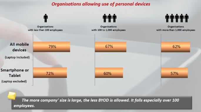 byod-companies1  (Grafik: Netmediaeurope)
