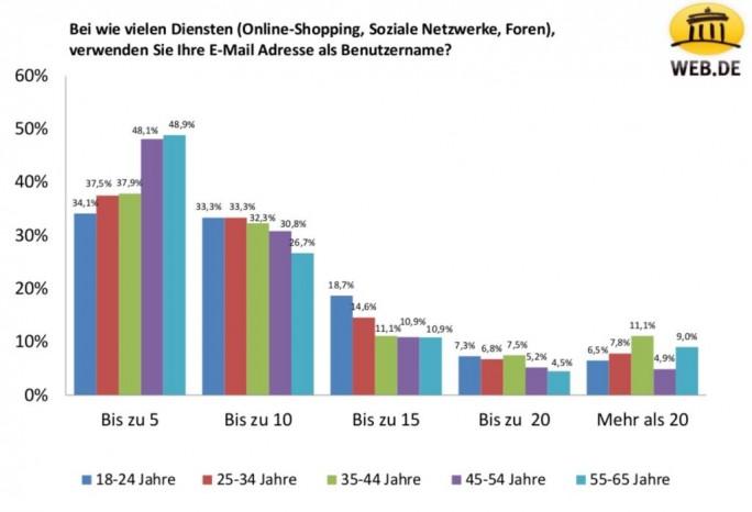 Passwortgewohnheiten der Deutschen: Verwendung von E-Mail-Adresse als benutzername bei Onlinediensten (Grafik: Web.de)