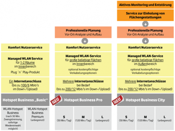 Kabel Deutschland WLAN-Hotspot-Business (Bild: Kabel Deutschland)