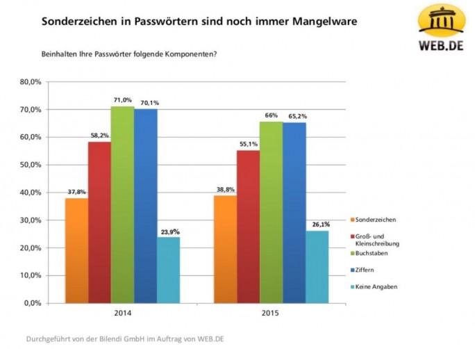 Passwortgewohnheiten der Deutschen: Verwendung von Sonderzeichen in Passwörtern (Grafik: Web.de)