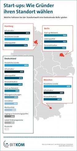 Standortwahl von Start-ups: Berlin zieht Gründer am ehesten wegen der Rahmenbedingungen an - hat jedoch wenig Chancen, Gründer aus Hamburg oder München für sich zu begeistern (Grafik: Bitkom).